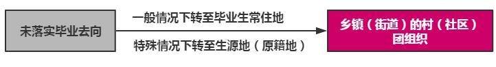全国各地团员到广东第一件事